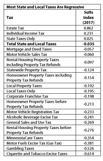 Table Most state and local taxes are regressive