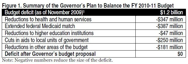 Table Summary of the governor's plan to balance the FY 2010-11 budget