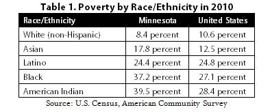 Table Poverty by race/ethnicity in 2010