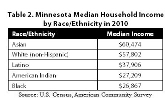Table Minnesota median household income by race/ethnicity in 2010
