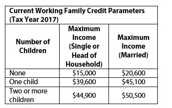 Table Current Working Family Credit parameters (Tax Year 2017)