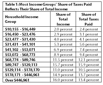 Table Most income groups' share of taxes paid reflects their share of total income