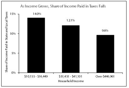 Graph As income grows, share of income paid in taxes falls