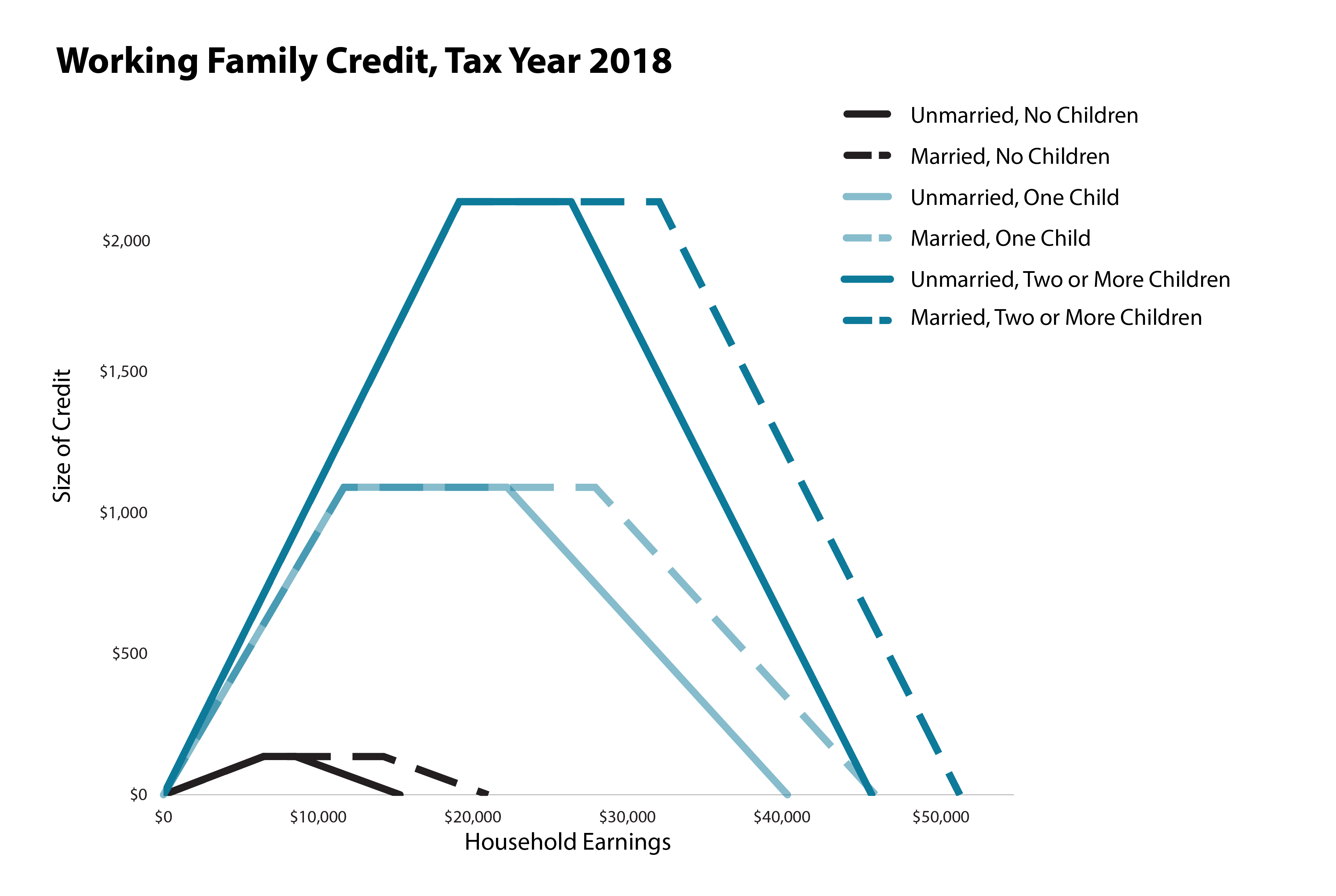 Graph: Working Family Credit, Tax Year 2018